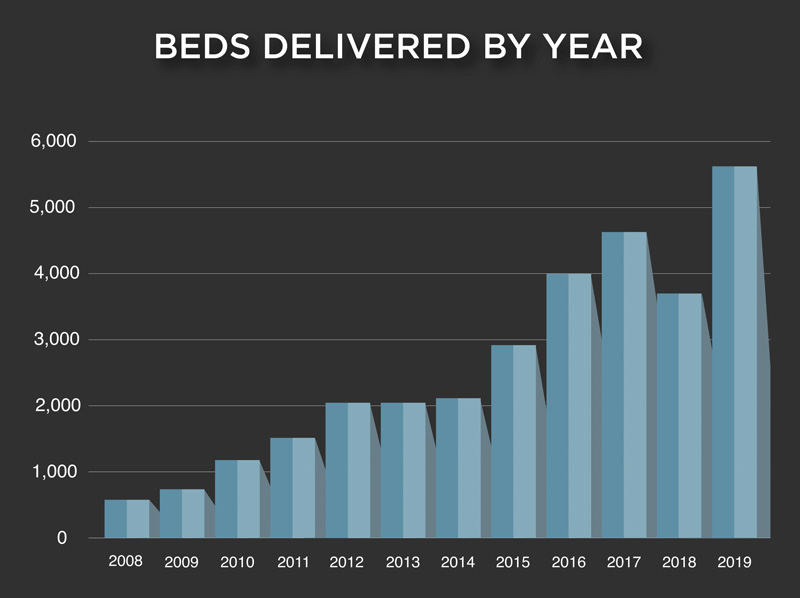 Beds Delivered By Year