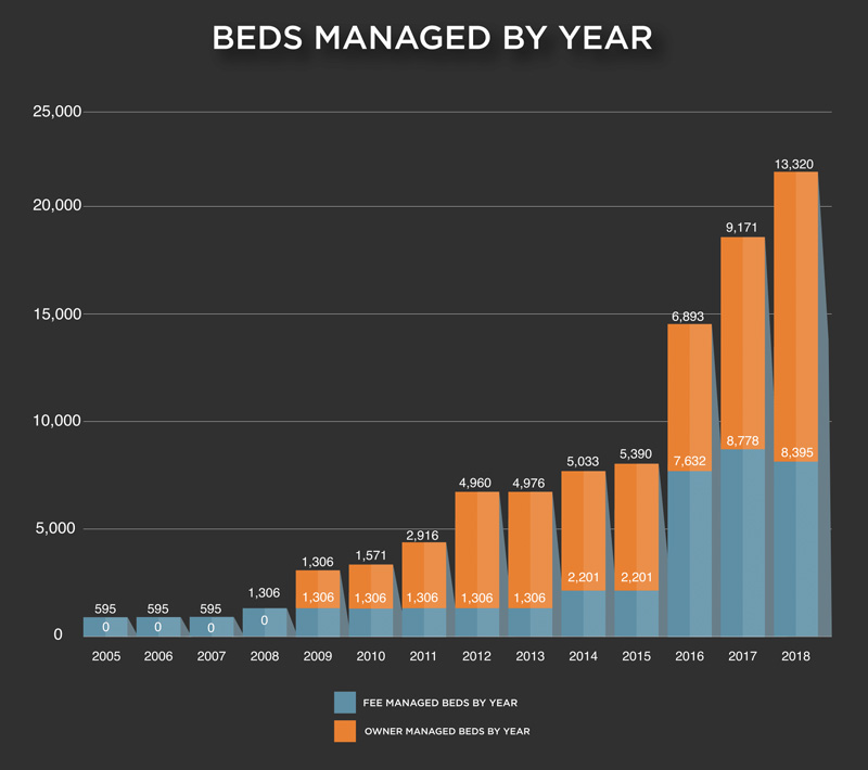 Beds Managed By Year